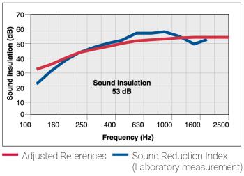 CSG-600-70 - Sound reduction chart