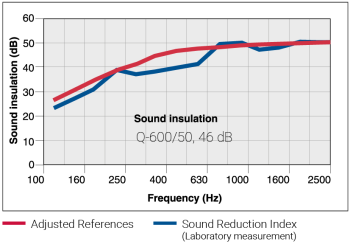 Q600 - Sound reduction chart